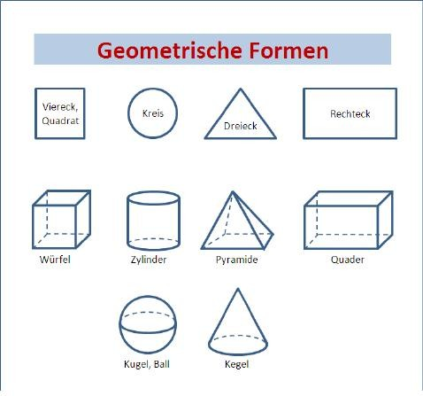 geometrische formen geometrie formen geometrische formen daf wortschatz geometrische formen. Black Bedroom Furniture Sets. Home Design Ideas